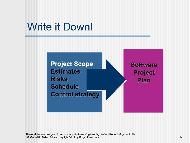 Write it Down! Project Scope Estimates Risks Schedule Control strategy Software Project Plan These