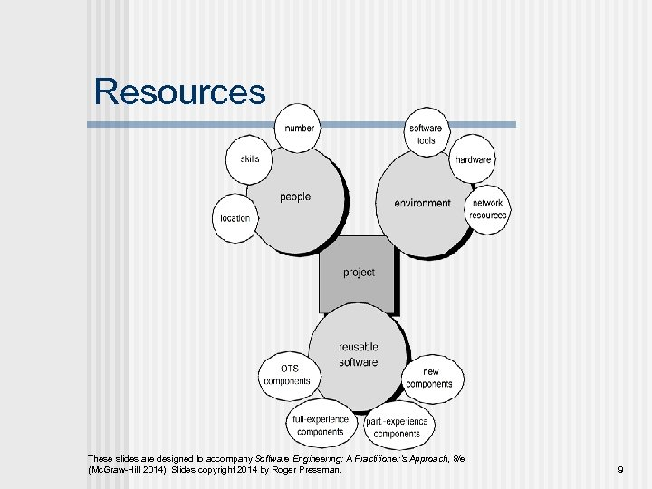 Resources These slides are designed to accompany Software Engineering: A Practitioner's Approach, 8/e (Mc.