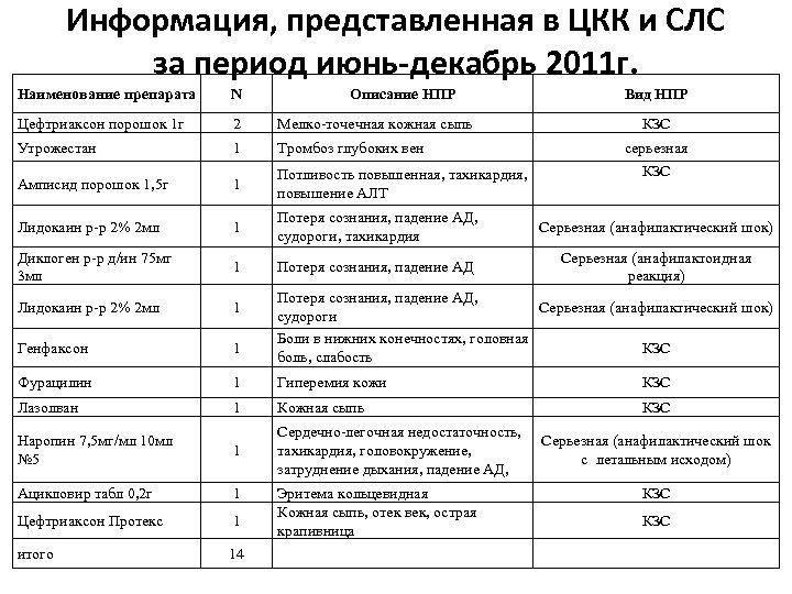Информация, представленная в ЦКК и СЛС за период июнь-декабрь 2011 г. Наименование препарата N