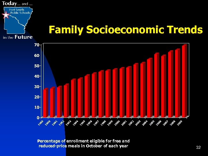 Family Socioeconomic Trends Percentage of enrollment eligible for free and reduced-price meals in October