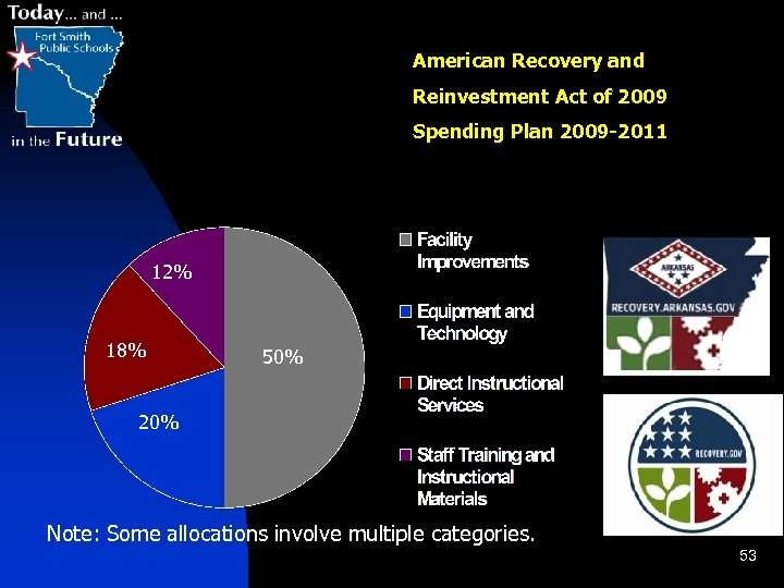 American Recovery and Reinvestment Act of 2009 Spending Plan 2009 -2011 12% 18% 50%