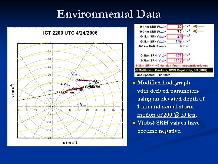 Environmental Data Modified hodograph with derived parameters using an elevated depth of 1 km