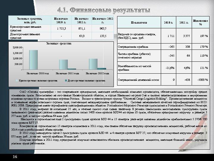 Заемные средства, млн. руб. На начало 2010 г. Краткосрочные заемные средства Долгосрочные заемные средства