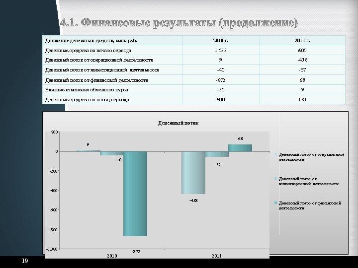 Движение денежных средств, млн. руб. 2010 г. 2011 г. 1 533 600 9 -438