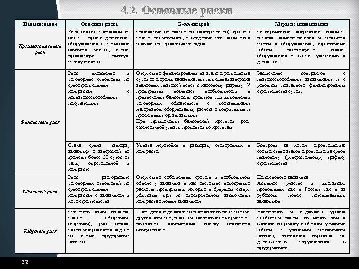 Наименование Комментарий Отставание от планового (контрактного) графика этапов строительства, в следствии чего возможная задержка