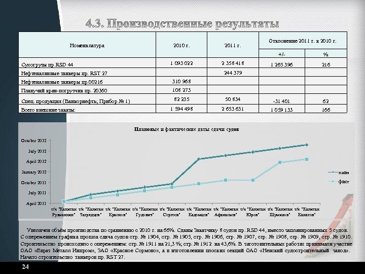 Номенклатура 2010 г. 2011 г. Отклонение 2011 г. к 2010 г. +/- % 1