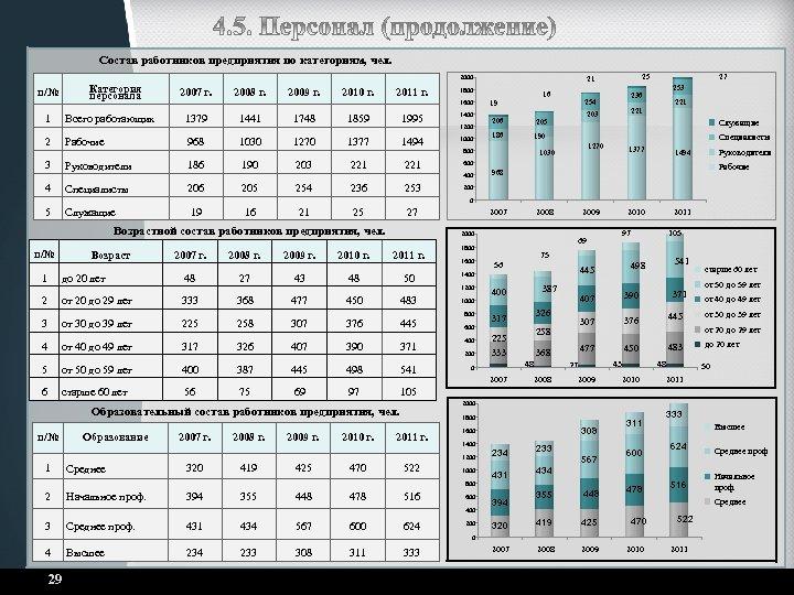 Состав работников предприятия по категориям, чел. 2000 Категория персонала п/№ 1 Всего работающих 2007