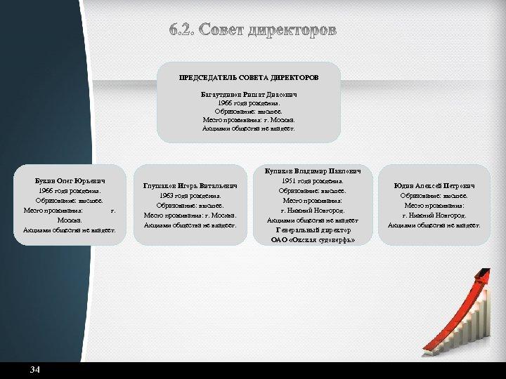 ПРЕДСЕДАТЕЛЬ СОВЕТА ДИРЕКТОРОВ Багаутдинов Ришат Диасович 1966 года рождения. Образование: высшее. Место проживания: г.