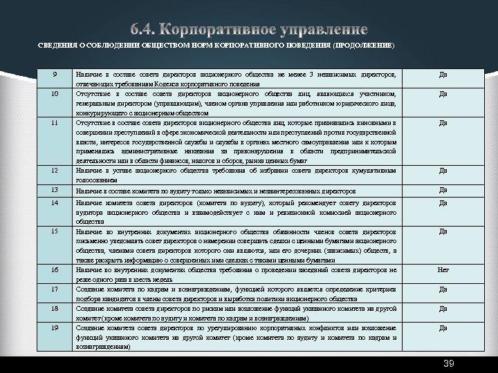 СВЕДЕНИЯ О СОБЛЮДЕНИИ ОБЩЕСТВОМ НОРМ КОРПОРАТИВНОГО ПОВЕДЕНИЯ (ПРОДОЛЖЕНИЕ) 9 Наличие в составе совета директоров