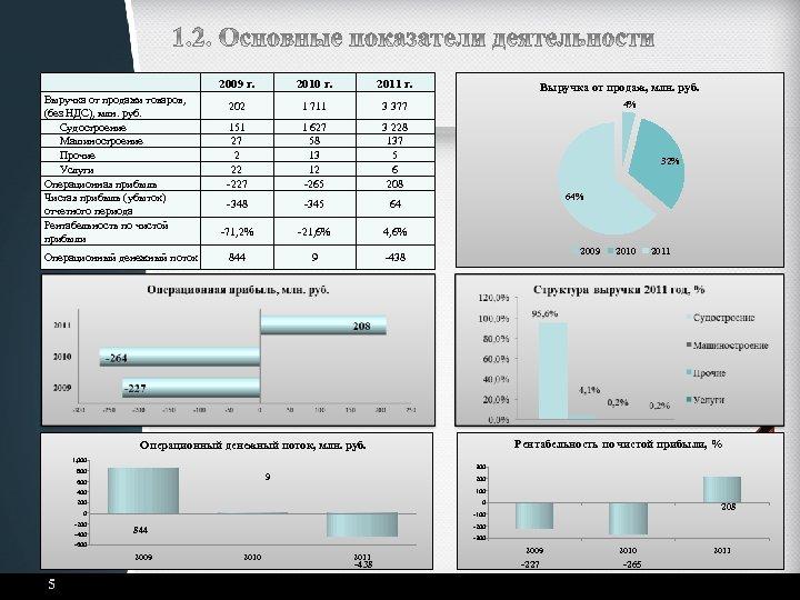 2009 г. Выручка от продажи товаров, (без НДС), млн. руб. Судостроение Машиностроение Прочие Услуги