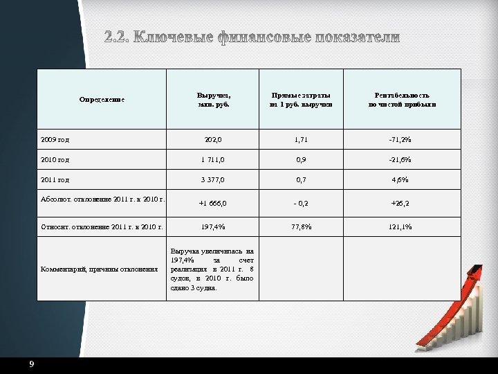 Выручка, млн. руб. Прямые затраты на 1 руб. выручки Рентабельность по чистой прибыли