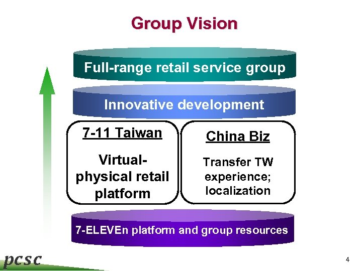 Group Vision Full-range retail service group Innovative development Text 7 -11 Taiwan China Biz