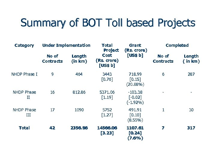Summary of BOT Toll based Projects Category Under Implementation Total Project Cost (Rs. crore)