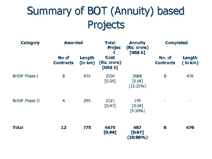 Summary of BOT (Annuity) based Projects Category Awarded Total Projec t Cost (Rs. crore)