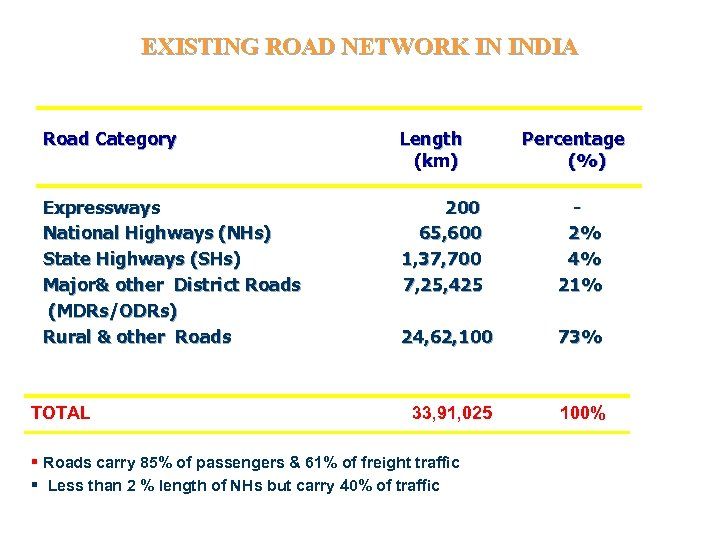 EXISTING ROAD NETWORK IN INDIA Road Category Length (km) Expressways National Highways (NHs) State