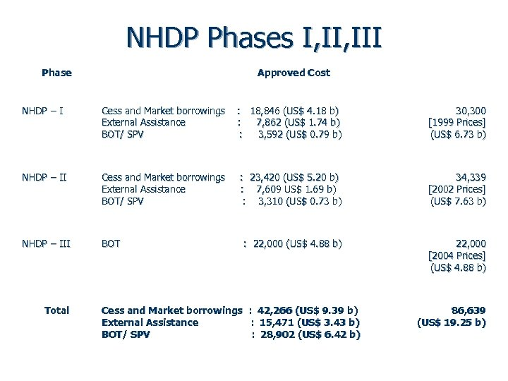 NHDP Phases I, III Phase Approved Cost NHDP – I Cess and Market borrowings