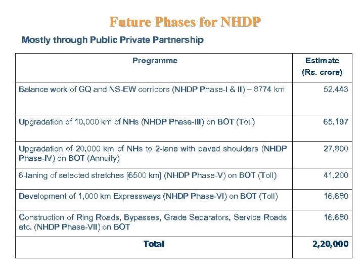 Future Phases for NHDP Mostly through Public Private Partnership Programme Estimate (Rs. crore) Balance