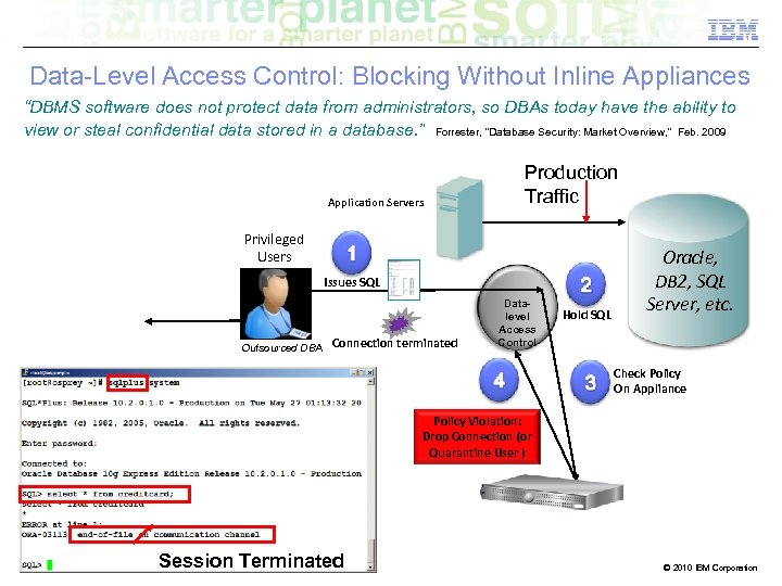"""Data-Level Access Control: Blocking Without Inline Appliances """"DBMS software does not protect data from"""