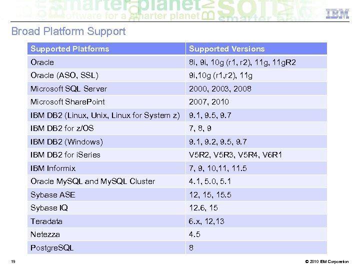 Broad Platform Supported Platforms Oracle 8 i, 9 i, 10 g (r 1, r