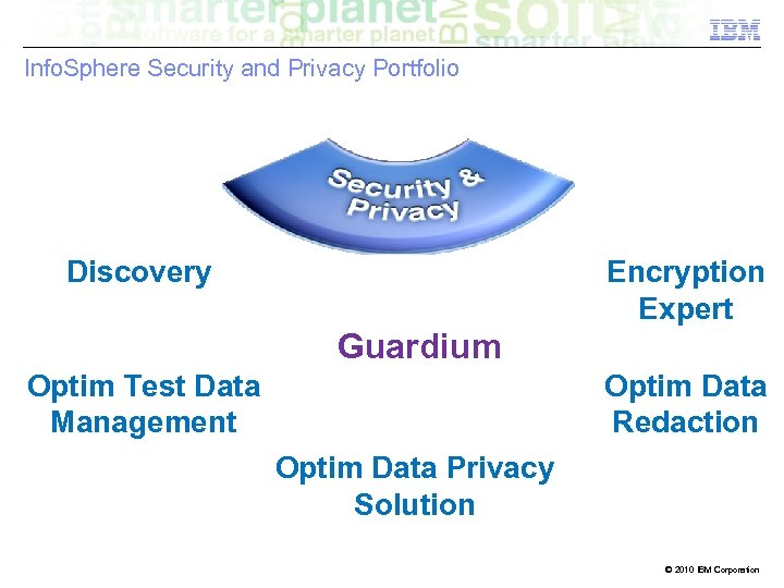 Info. Sphere Security and Privacy Portfolio Discovery Encryption Expert Guardium Optim Test Data Management