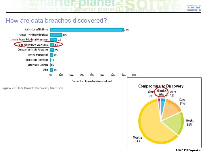 How are data breaches discovered? © 2010 IBM Corporation