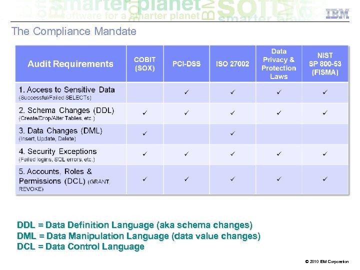 The Compliance Mandate DDL = Data Definition Language (aka schema changes) DML = Data