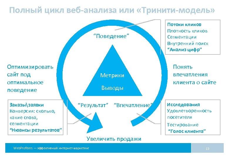 """Полный цикл веб-анализа или «Тринити-модель» """"Поведение"""" Оптимизировать сайт под оптимальное поведение Заказызаявки Конверсия: сколько,"""