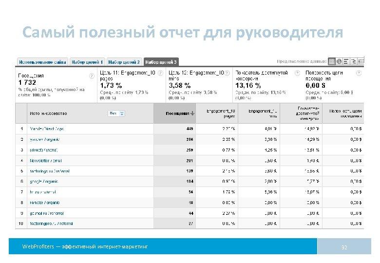 Самый полезный отчет для руководителя Web. Profiters — эффективный интернет-маркетинг 32