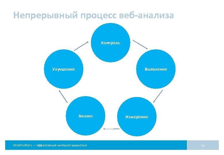 Непрерывный процесс веб-анализа Контроль Улучшение Выявление Анализ Web. Profiters — эффективный интернет-маркетинг Измерение 33