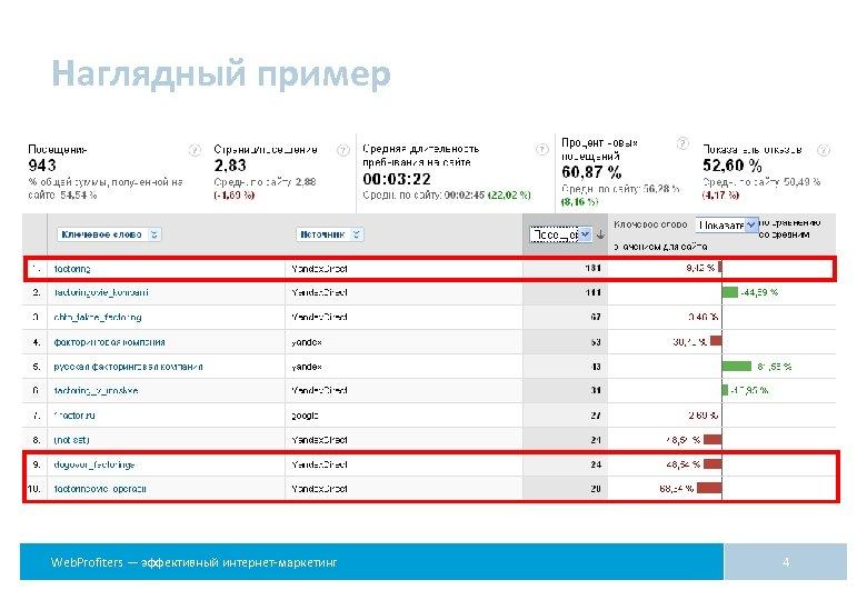 Наглядный пример Web. Profiters — эффективный интернет-маркетинг 4