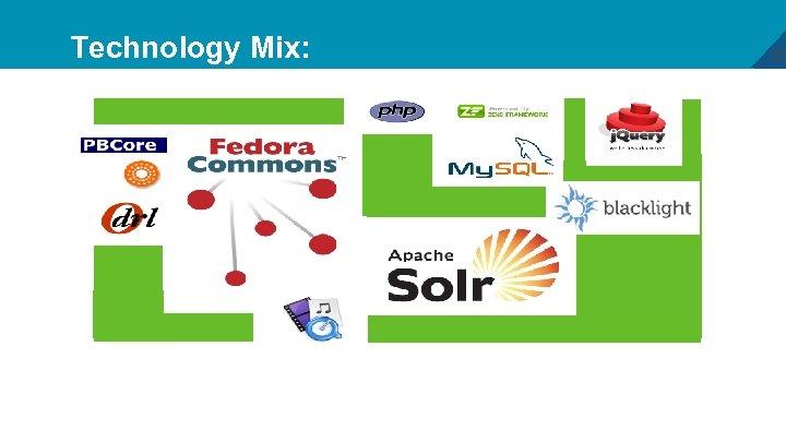 Technology Mix: 30