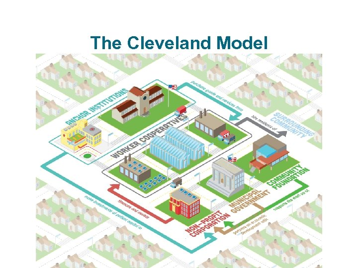The Cleveland Model