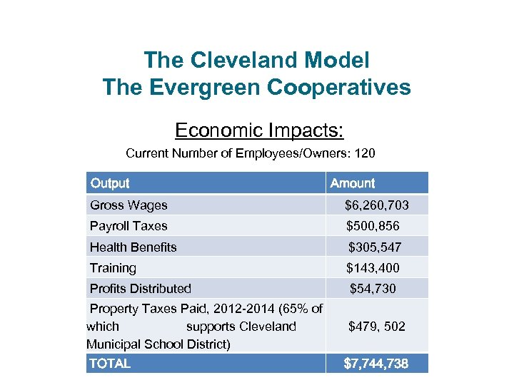 The Cleveland Model The Evergreen Cooperatives Economic Impacts: Current Number of Employees/Owners: 120 Output