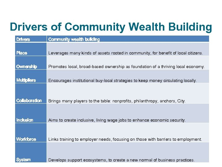 Drivers of Community Wealth Building Drivers Community wealth building Drivers Place Community wealth building