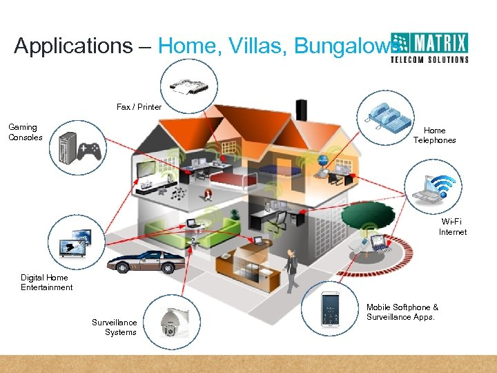 Applications – Home, Villas, Bungalows Fax / Printer Gaming Consoles Home Telephones Wi-Fi Internet