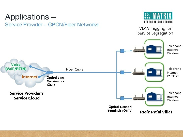 Applications – Service Provider – GPON/Fiber Networks VLAN Tagging for Service Segregation Telephone Internet