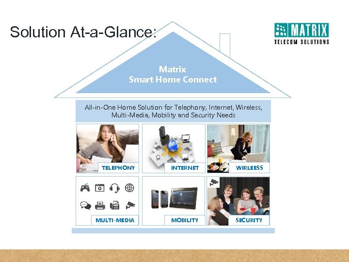 Solution At-a-Glance: Matrix Smart Home Connect All-in-One Home Solution for Telephony, Internet, Wireless, Multi-Media,