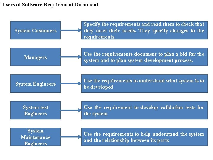 Users of Software Requirement Document System Customers Specify the requirements and read them to