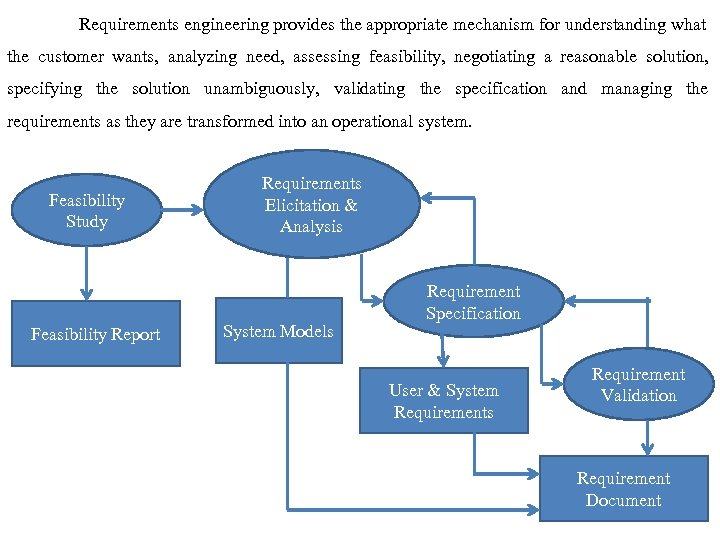 Requirements engineering provides the appropriate mechanism for understanding what the customer wants, analyzing need,