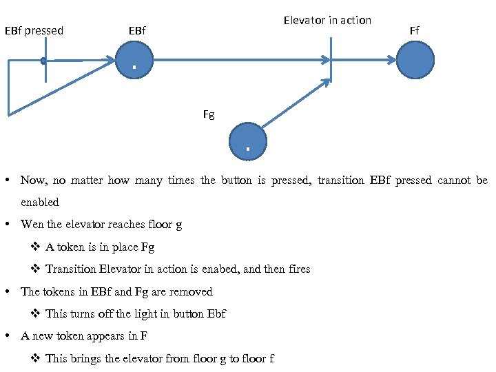 EBf pressed Elevator in action EBf Ff . Fg . • Now, no matter