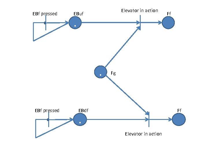 EBf pressed Elevator in action EBuf . . EBf pressed Ff Fg Ff EBdf