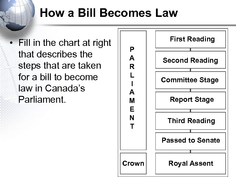 How a Bill Becomes Law • Fill in the chart at right that describes