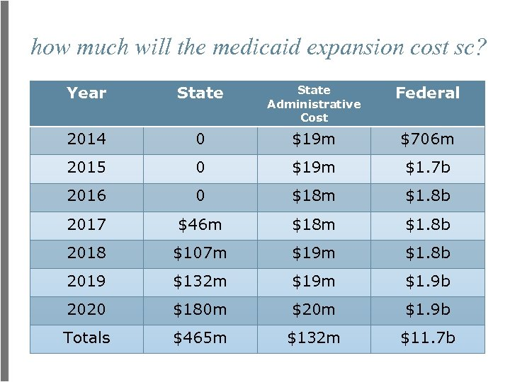 how much will the medicaid expansion cost sc? Year State Administrative Cost Federal 2014