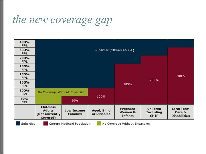 the new coverage gap