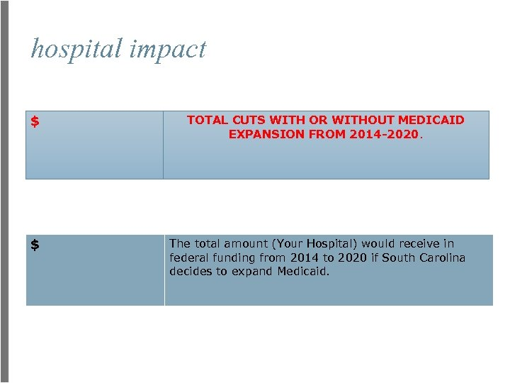 hospital impact $ TOTAL CUTS WITH OR WITHOUT MEDICAID EXPANSION FROM 2014 -2020. $