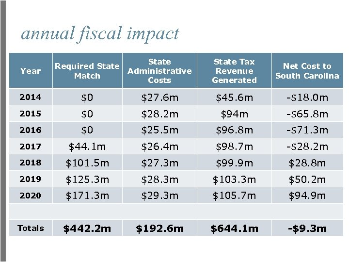 annual fiscal impact Year Required State Match State Administrative Costs State Tax Revenue Generated