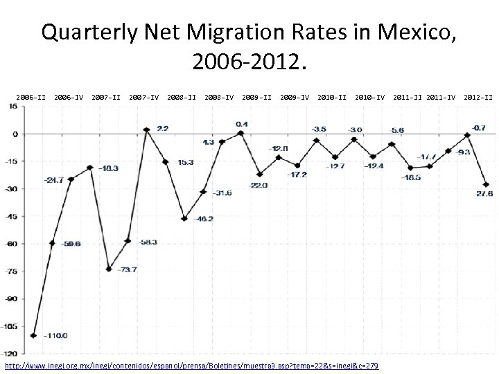 Quarterly Net Migration Rates in Mexico, 2006 -2012. 2006 -II 2006 -IV 2007 -II
