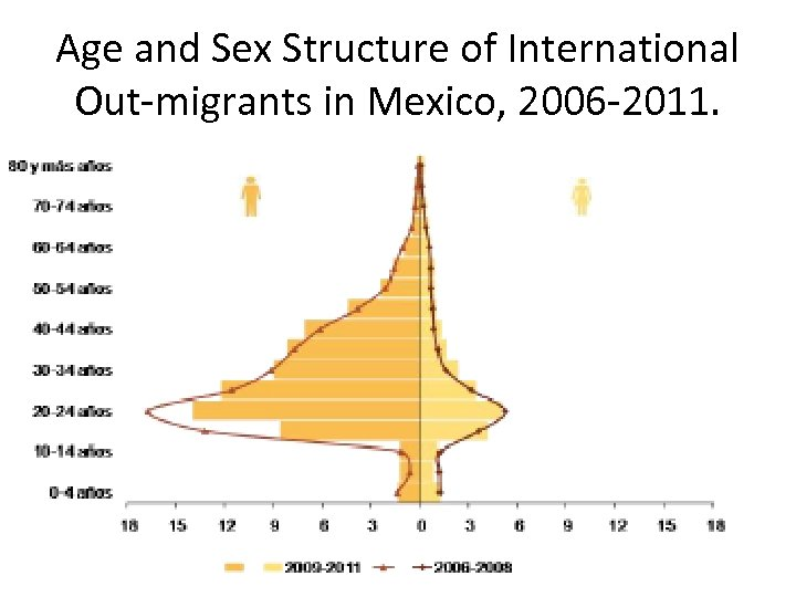 Age and Sex Structure of International Out-migrants in Mexico, 2006 -2011.