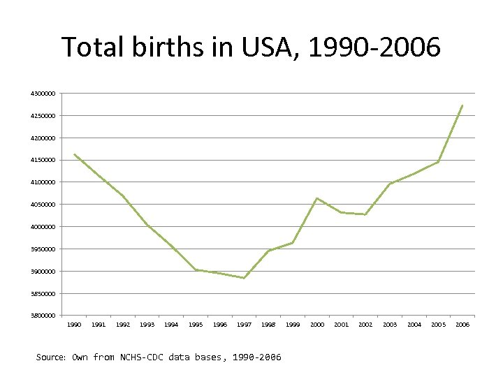 Total births in USA, 1990 -2006 4300000 4250000 4200000 4150000 4100000 4050000 4000000 3950000