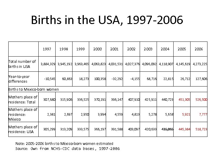 Births in the USA, 1997 -2006 1997 Total number of births in USA Year-to-year